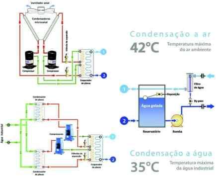 Chiller-funcionamento a agua